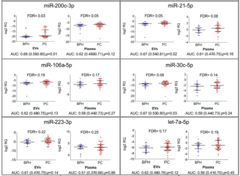 利用循环miRNA检测前列腺癌:血浆miRNA和血浆囊泡miRNA哪个更合适?