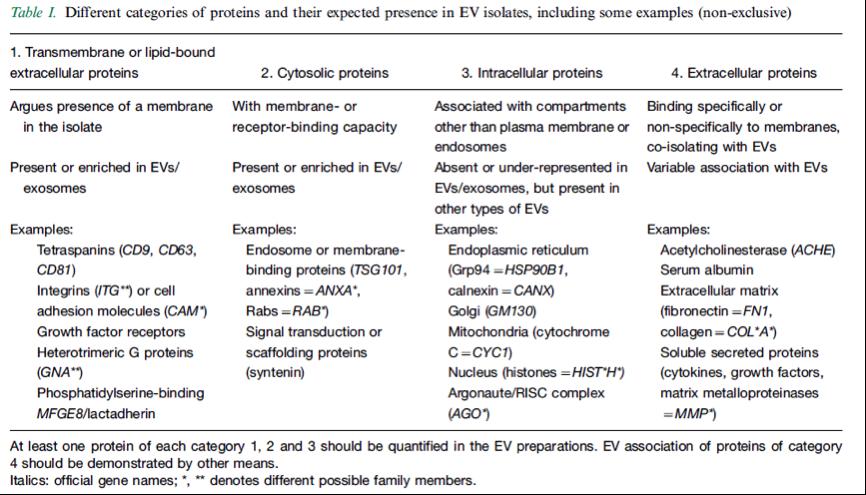 外泌体鉴定和功能研究的最少实验要求——2014版