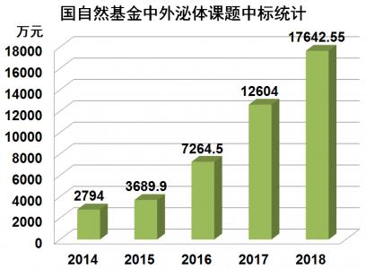 1.76亿!2018年外泌体相关国自然基金中标统计
