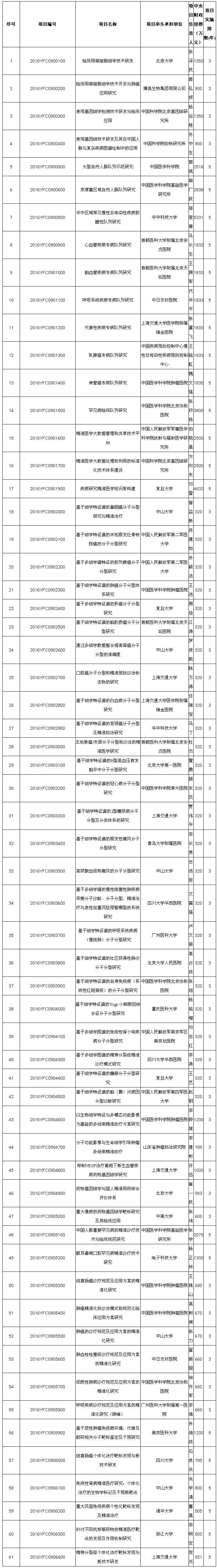 """""""精准医学研究""""等多个国家重点研发计划2016年度项目公示(附全部名单)"""