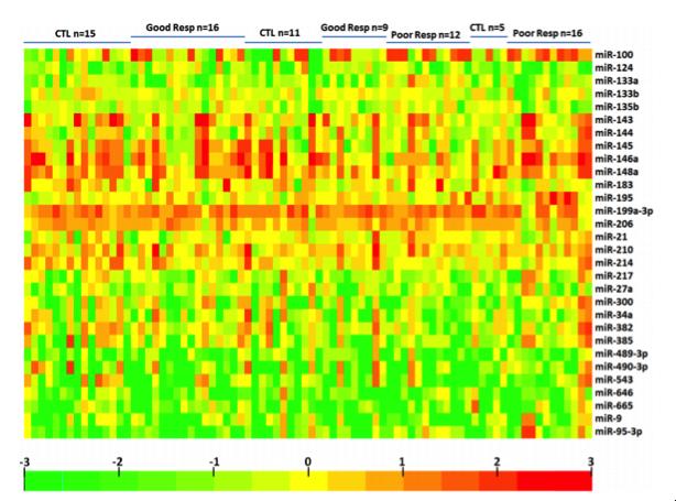 浙江大学邵逸夫医院范顺武教授:骨肉瘤中不同的外泌体miRNA和mRNA表达谱或可预测其对化疗反应的敏感性