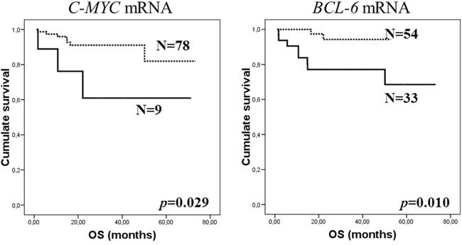 外泌体mRNA作为非霍奇金淋巴瘤的液体活检标志物