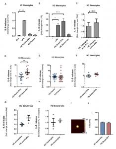Ann Neurol:EVs参与帕金森病中病理性α突触核蛋白增强免疫激活