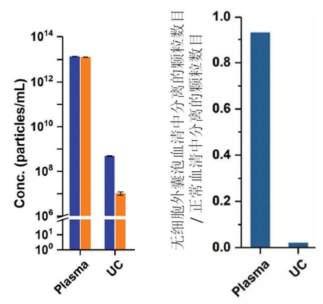 超离纯血清用于制备无外泌体血清的可行性及外泌体去除效率问题