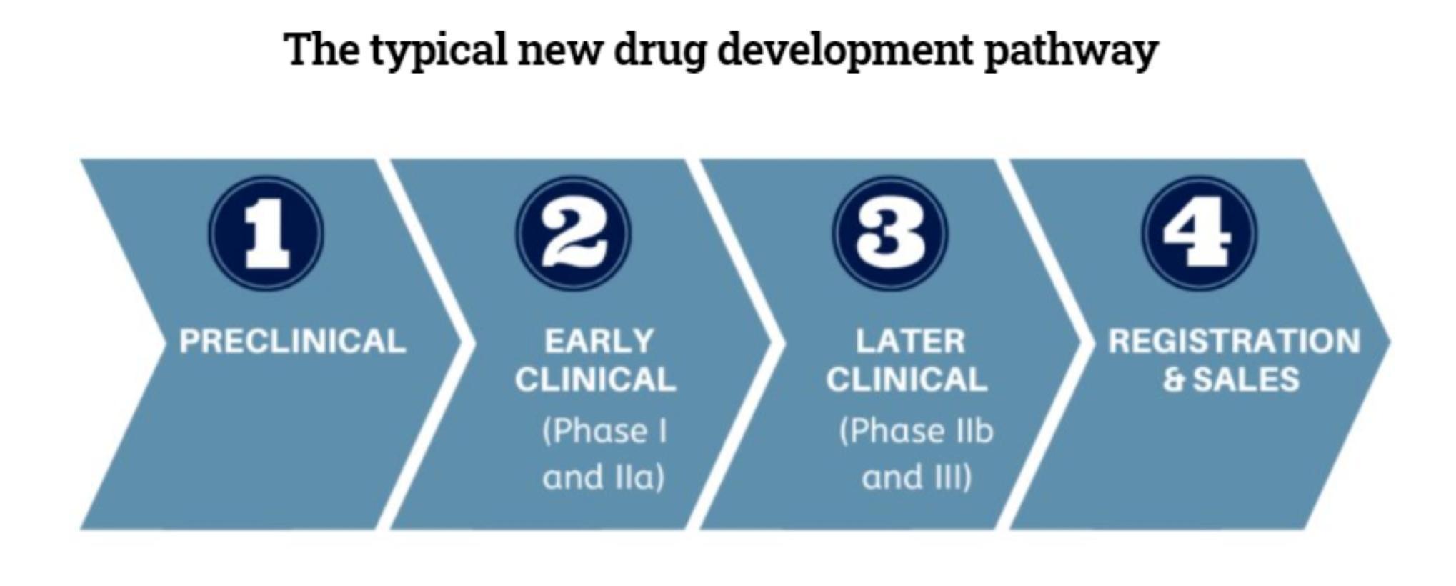 生物技术公司正将外泌体向临床试验推进
