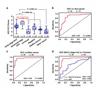 Nature子刊:一种新型肝细胞癌EV纯化分析系统用于早期HCC检测