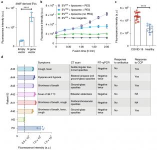 Nat Nanotechnol:脂质体介导检测血浆中SARS-CoV-2RNA阳性的细胞外囊泡