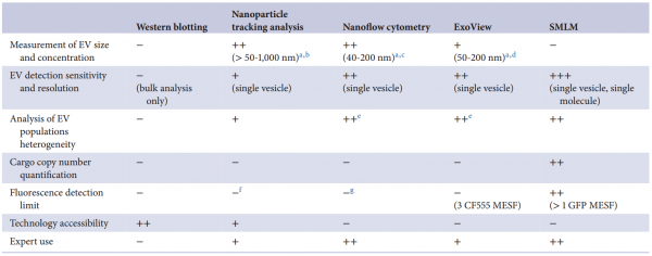 【JEV】阿斯利康研发中心:以单囊泡和单分子分辨率定量加载到工程细胞外囊泡中的蛋白质货物